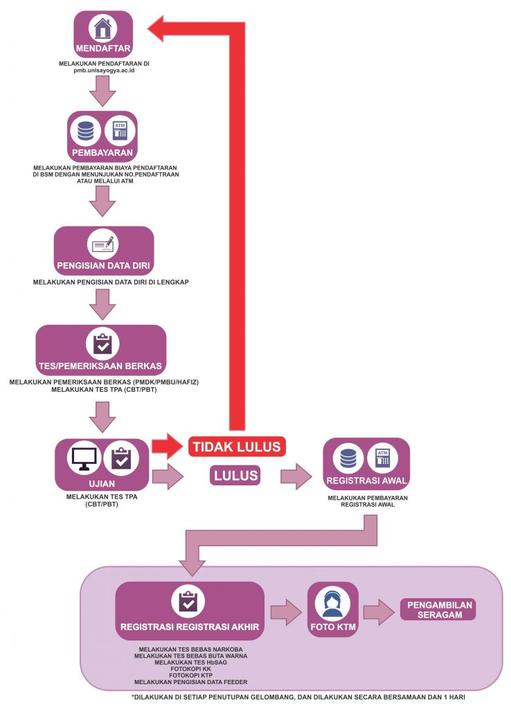 Panduan-Pendaftaran-Online