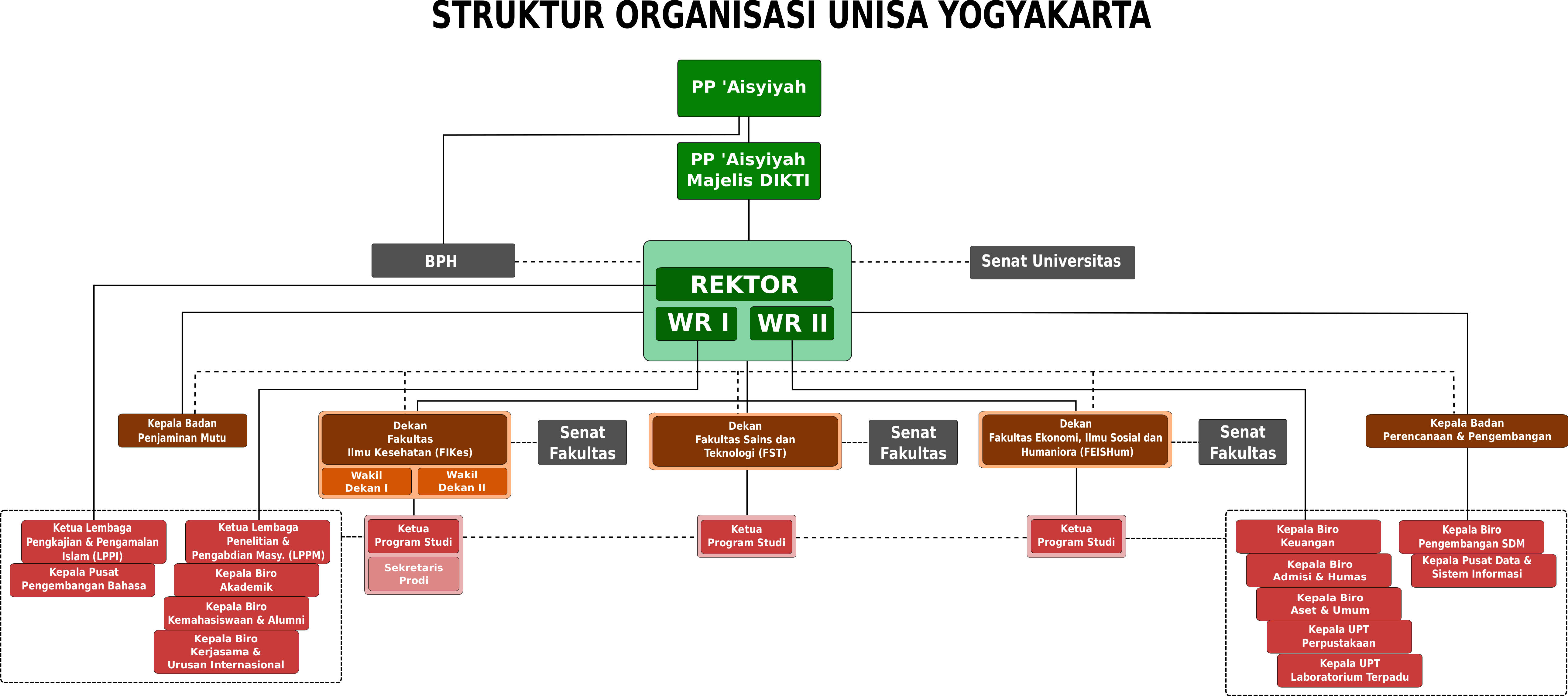 struktur UNISA 14_rev__3_senat